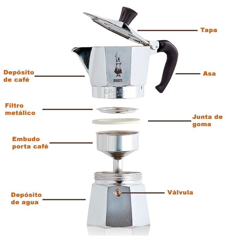 partes de una cafetera italiana limpiezapedia